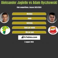 Aleksander Jagiełło vs Adam Ryczkowski h2h player stats
