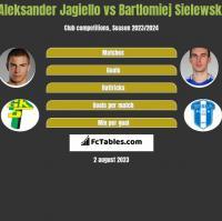 Aleksander Jagiello vs Bartlomiej Sielewski h2h player stats