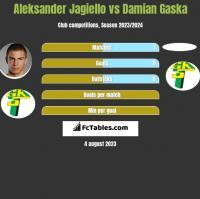 Aleksander Jagiełło vs Damian Gaska h2h player stats