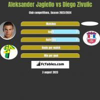 Aleksander Jagiełło vs Diego Zivulic h2h player stats