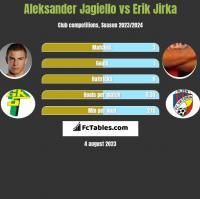 Aleksander Jagiełło vs Erik Jirka h2h player stats