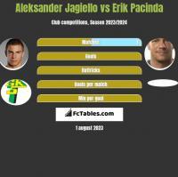 Aleksander Jagiełło vs Erik Pacinda h2h player stats