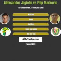 Aleksander Jagiełło vs Filip Markovic h2h player stats