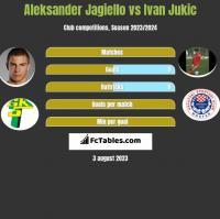 Aleksander Jagiełło vs Ivan Jukic h2h player stats