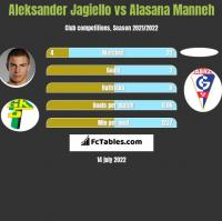 Aleksander Jagiełło vs Alasana Manneh h2h player stats