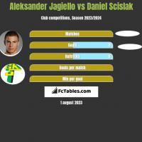 Aleksander Jagiełło vs Daniel Scislak h2h player stats