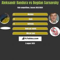 Aleksandr Bandura vs Bogdan Sarnavsky h2h player stats