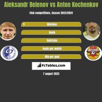 Aleksandr Belenov vs Anton Kochenkov h2h player stats