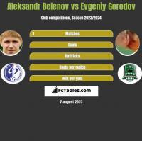 Aleksandr Belenov vs Evgeniy Gorodov h2h player stats