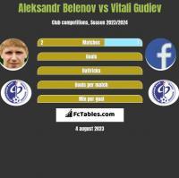 Aleksandr Belenov vs Vitali Gudiev h2h player stats