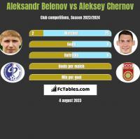 Aleksandr Belenov vs Aleksey Chernov h2h player stats