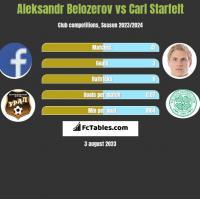 Aleksandr Belozerov vs Carl Starfelt h2h player stats