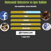 Aleksandr Belozerov vs Igor Kalinin h2h player stats
