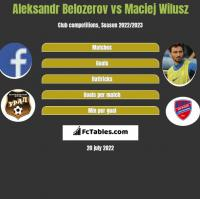 Aleksandr Belozerov vs Maciej Wilusz h2h player stats