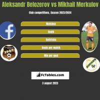 Aleksandr Belozerov vs Mikhail Merkulov h2h player stats