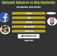 Aleksandr Belozerov vs Oleg Danchenko h2h player stats