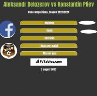 Aleksandr Belozerov vs Konstantin Pliev h2h player stats
