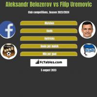 Aleksandr Belozerov vs Filip Uremovic h2h player stats