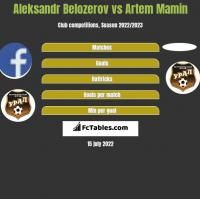Aleksandr Belozerov vs Artem Mamin h2h player stats
