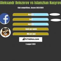 Aleksandr Belozerov vs Islamzhan Nasyrov h2h player stats