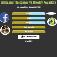 Aleksandr Belozerov vs Nikolay Poyarkov h2h player stats