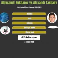 Aleksandr Bukharov vs Alexandr Tashaev h2h player stats