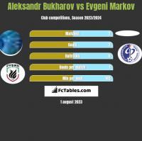 Aleksandr Bukharov vs Evgeni Markov h2h player stats