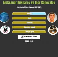 Aleksandr Bukharov vs Igor Konovalov h2h player stats