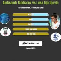 Aleksandr Bukharov vs Luka Djordjević h2h player stats