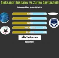 Aleksandr Bukharov vs Zuriko Davitashvili h2h player stats