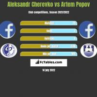 Aleksandr Cherevko vs Artem Popov h2h player stats