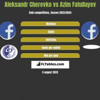 Aleksandr Cherevko vs Azim Fatullayev h2h player stats