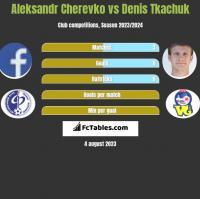 Aleksandr Cherevko vs Denis Tkaczuk h2h player stats