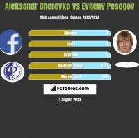 Aleksandr Cherevko vs Evgeny Pesegov h2h player stats