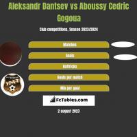 Aleksandr Dantsev vs Aboussy Cedric Gogoua h2h player stats
