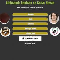 Aleksandr Dantsev vs Cesar Navas h2h player stats