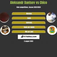 Aleksandr Dantsev vs Chico h2h player stats