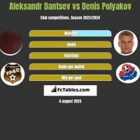 Aleksandr Dantsev vs Denis Polyakov h2h player stats