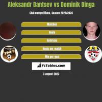 Aleksandr Dantsev vs Dominik Dinga h2h player stats