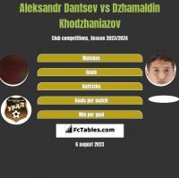 Aleksandr Dantsev vs Dzhamaldin Khodzhaniazov h2h player stats