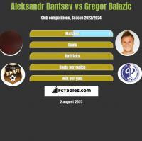 Aleksandr Dantsev vs Gregor Balazic h2h player stats
