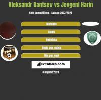 Aleksandr Dantsev vs Jevgeni Harin h2h player stats