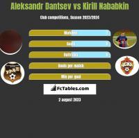 Aleksandr Dantsev vs Kirill Nababkin h2h player stats