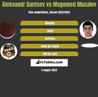 Aleksandr Dantsev vs Magomed Musalov h2h player stats