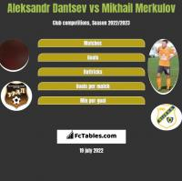 Aleksandr Dantsev vs Mikhail Merkulov h2h player stats