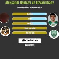 Aleksandr Dantsev vs Rizvan Utsiev h2h player stats