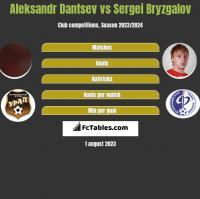 Aleksandr Dantsev vs Sergei Bryzgalov h2h player stats