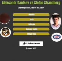 Aleksandr Dantsev vs Stefan Strandberg h2h player stats