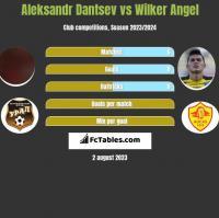 Aleksandr Dantsev vs Wilker Angel h2h player stats