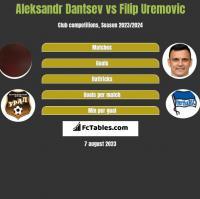 Aleksandr Dantsev vs Filip Uremovic h2h player stats